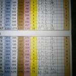 念願のスコア100切り…を飛び越し90切り!!【UGMゴルフスクール セントラルフィットネスクラブ一社店】
