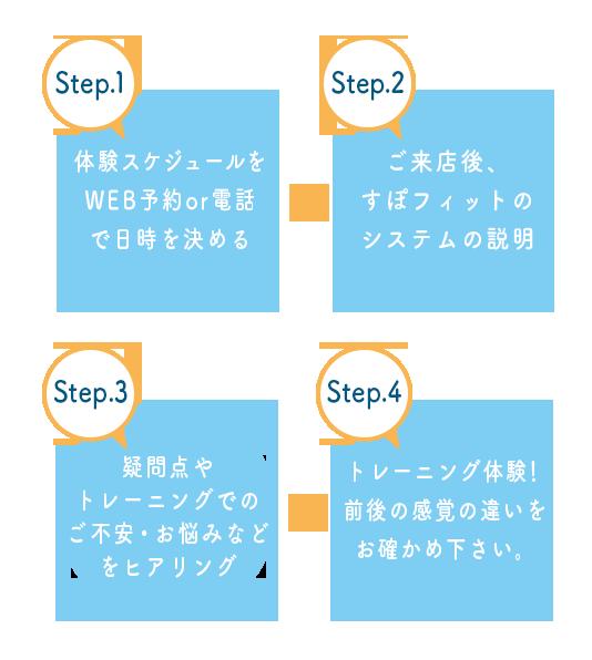 s_spo_lp_trial_flow