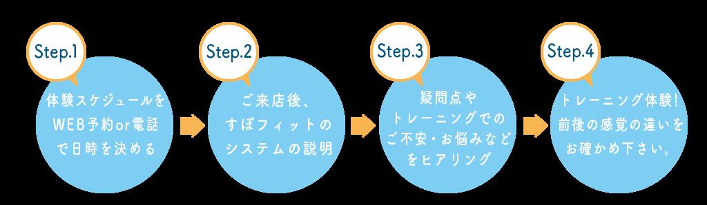 spo_lp_trial_flow